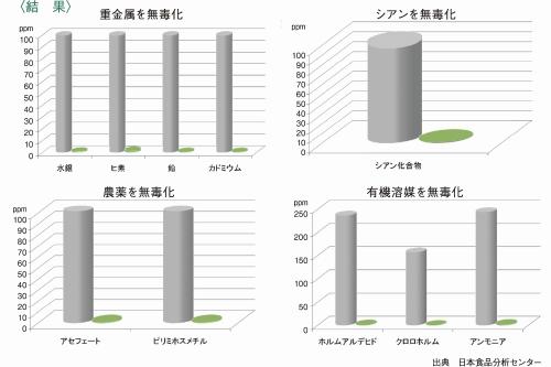 エコカエキス 浄化試験 (試験方法)
