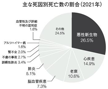 現代日本人の死因と未病